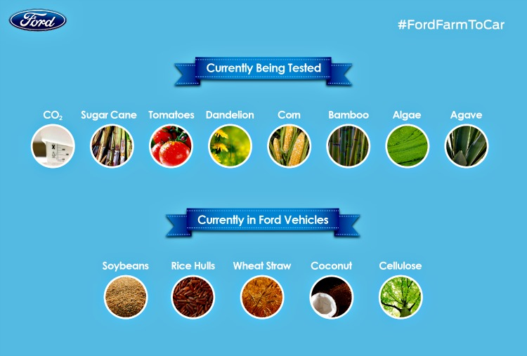 ford_sustainable_products